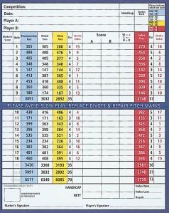 Panmure Scorecard
