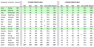 Lytham Form Extract - 19th August 2015