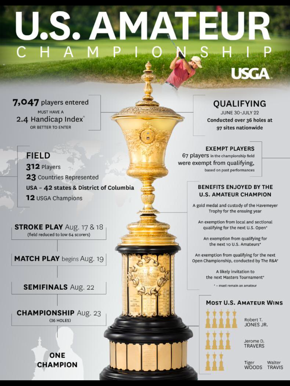 US Amateur 2015 Infographic  sc 1 st  Golf Bible : us amateur sectional qualifying - Sectionals, Sofas & Couches