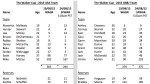 WC 2015 Rankings Comparison